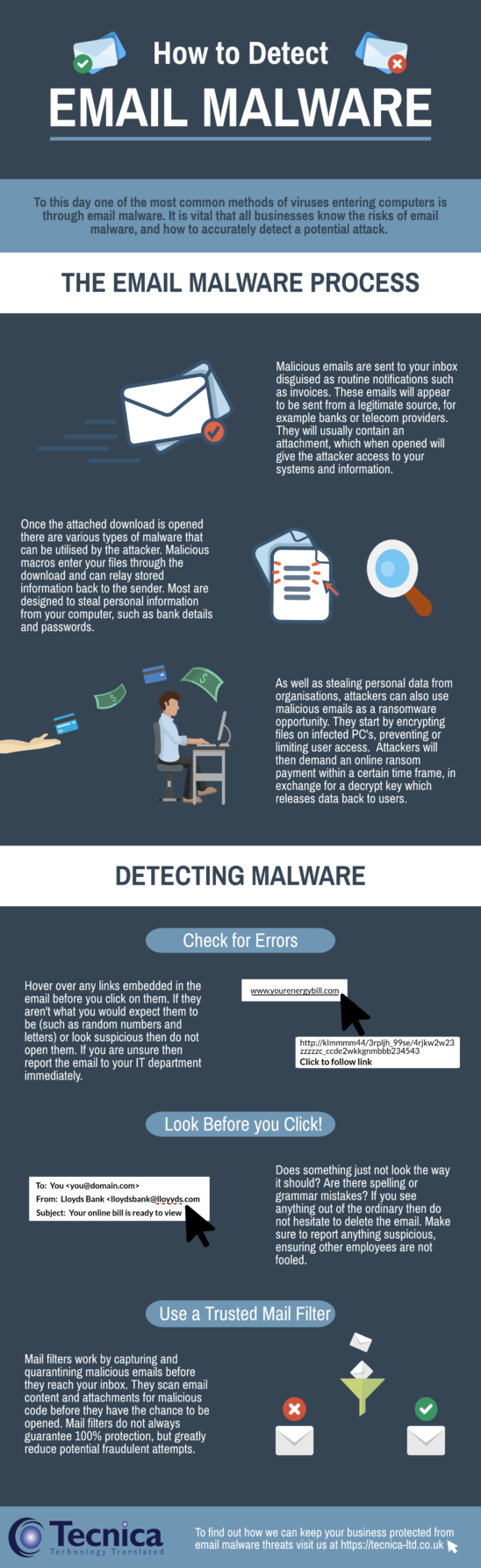 Email malware detection