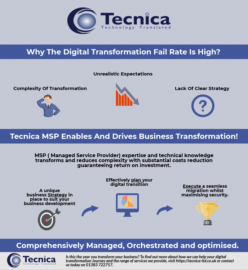 Why The Digital Transformation Fail Rate is High?